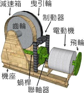 升降机与油压升降机工作原理  电动机透过油作为介质,推动机箱上升,而